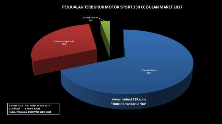 Sport 150cc 3 Motor
